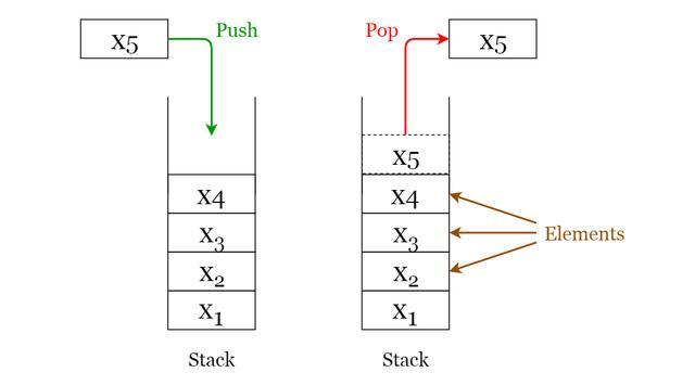 每个程序员都必须知道的8种通用数据结构
