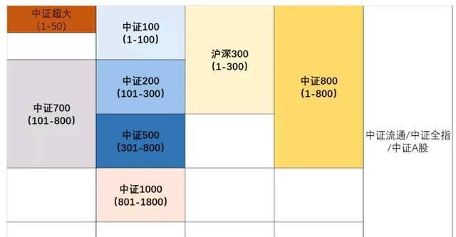 基金小讲|一图看懂沪深300、中证500等中证系列规模指数