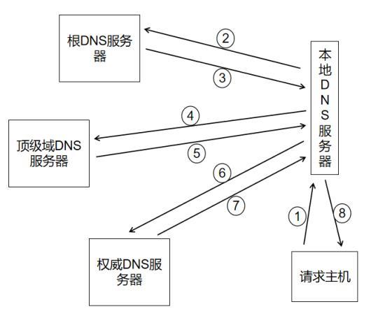 金三银四网络面经之 DNS 详解