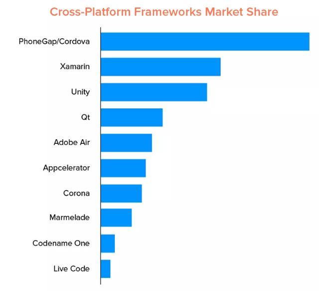 2020 年值得关注的十个跨平台开发框架