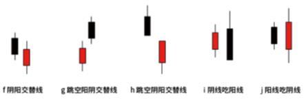 怎么看K线图:解密20种必须掌握的K线组合形态