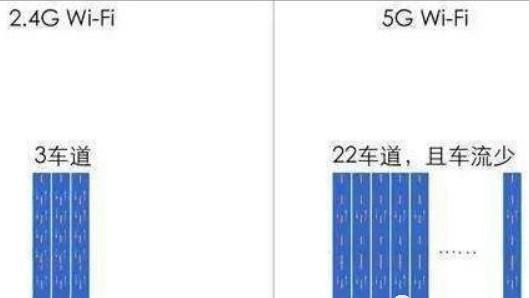 """""""扫盲""""2.4G/5G路由器区别和优缺点!"""