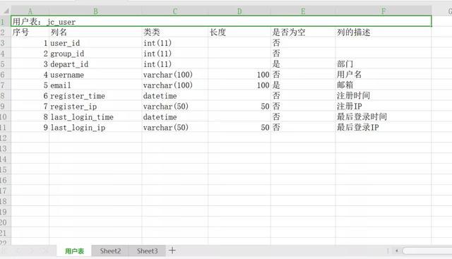 一条SQL搞定数据库设计文档