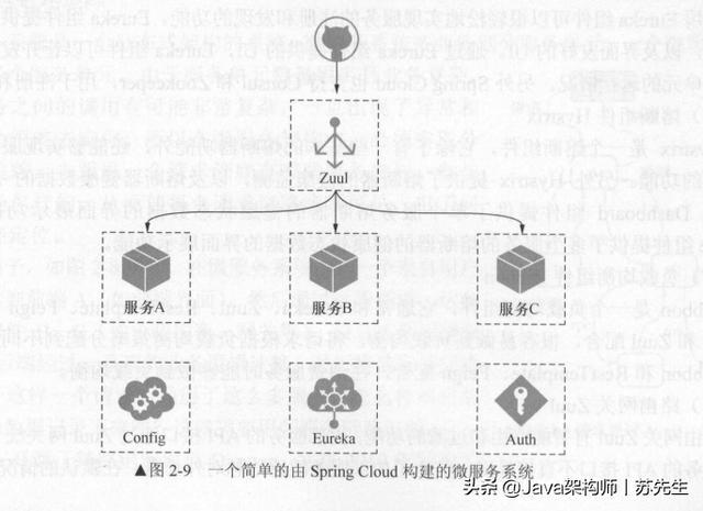什么是分布式微服务架构?三分钟彻底弄懂什么是分布式和微服务