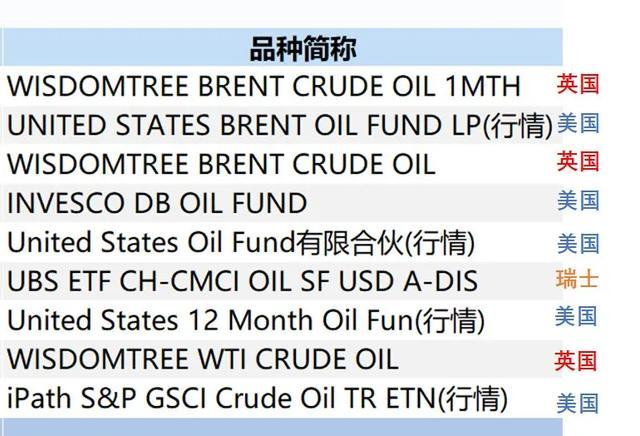 原油基金跟跌不跟涨,基金公司偷收益?一文说透背后原因