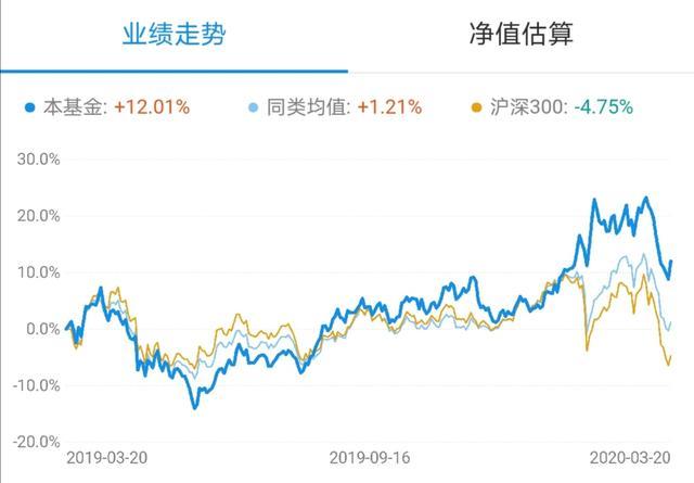 新手基金投资法-两跌一进(行业指数)