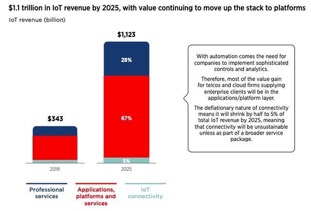 物联网市场规模将达万亿,百亿市值的公司崭露头角