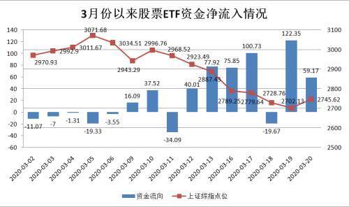 """股市大跌一周340亿巨资抄底ETF!这些最""""吸金""""份额持续暴增"""