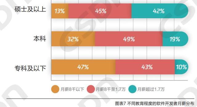 超 6 成程序员月薪 8000 以上,后端开发最吃香!| 中国开发者现状报告