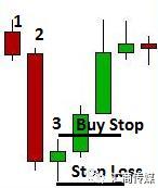 交易技巧丨若发现一个结构中第三根K线极短,建议你交易