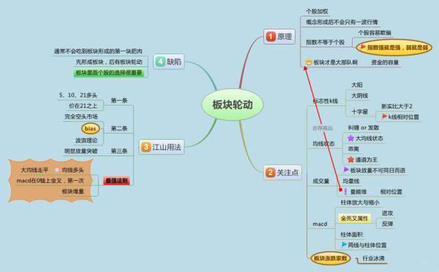 """中国股市:死记""""五个数字"""",10、20、50、60、721。建议收藏"""