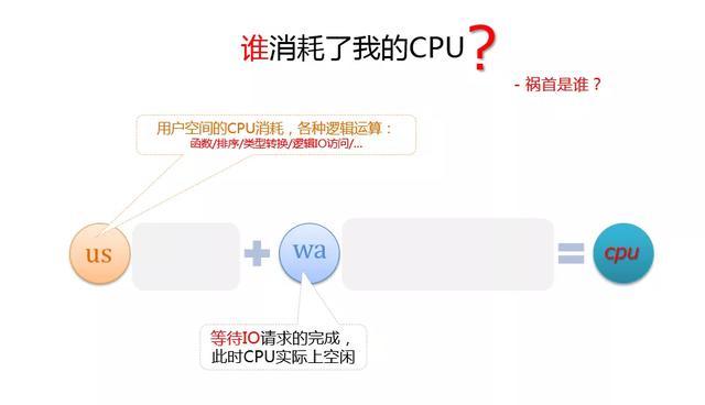 阿里云面试官:如果是MySQL引起的CPU消耗过大,你会如何优化?