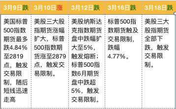 """美股期货暴跌5%触发""""熔断"""",美股会不会迎来""""黑色星期一""""?"""