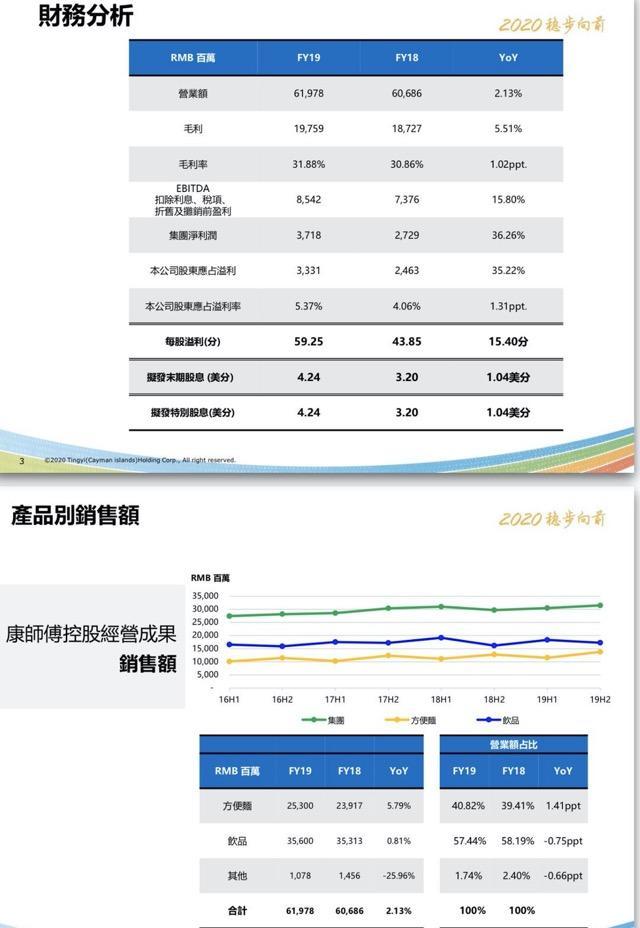 """康师傅新掌门首份""""成绩单"""":方便面去年赚了22亿"""