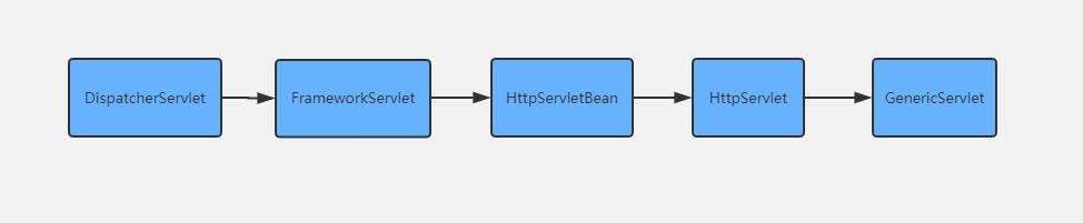 程序员云旅游:10分钟带你走完SpringMVC里一次HTTP请求处理之路