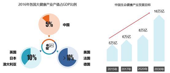 大健康产业,中国的下一个金矿?
