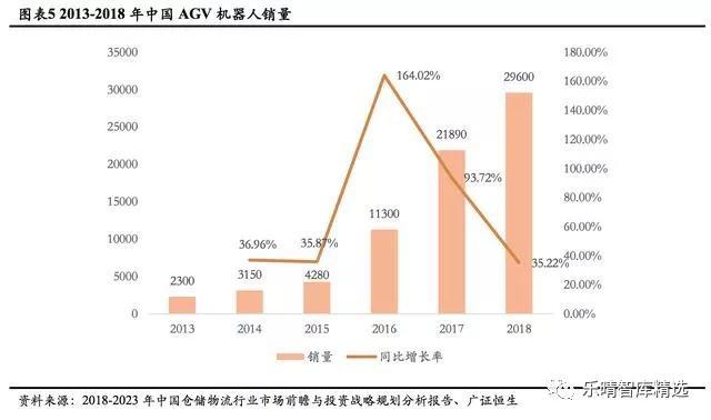 移动机器人(AGV)产业链全分析