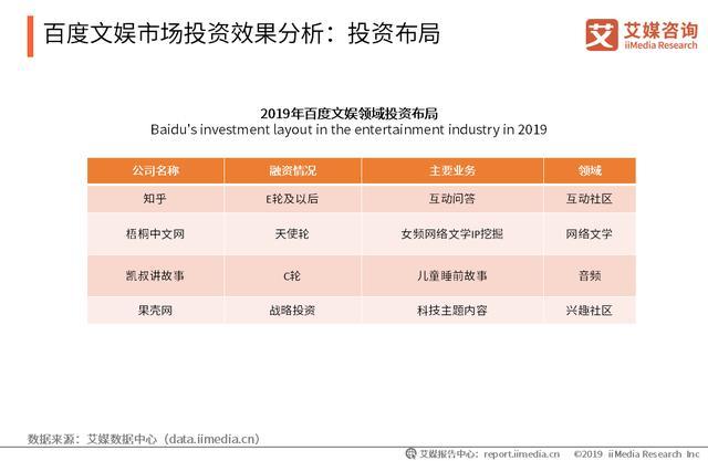 主要互联网企业文娱行业布局投资分析:百度、哔哩哔哩、字节跳动