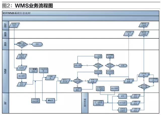 通过WMS系统打造企业信息化战略!