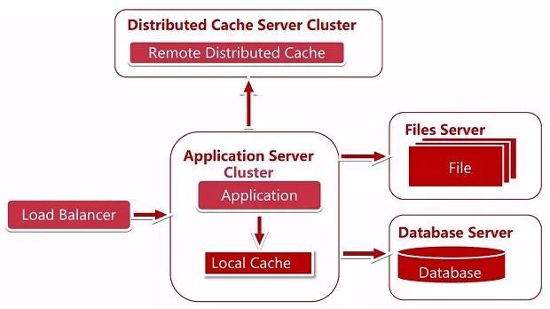 以淘宝为例,解析大型电商服务端架构!