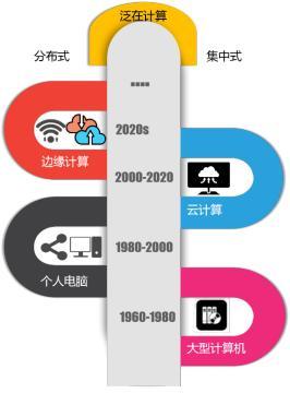 云计算的未来:看「泛在计算」如何促进数字化生态和计算网络融合
