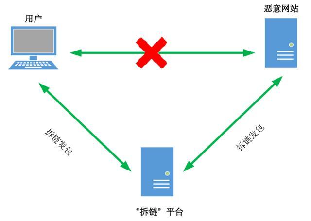 恶意网址拦截技术的应用研究