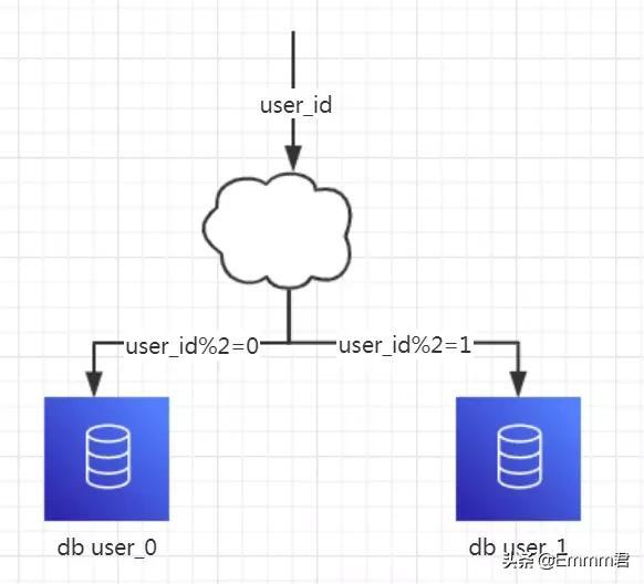数据库分库分表最佳实践及说明