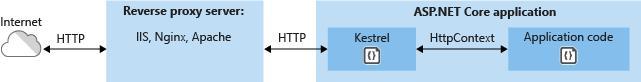 ASP.NET Core和Https