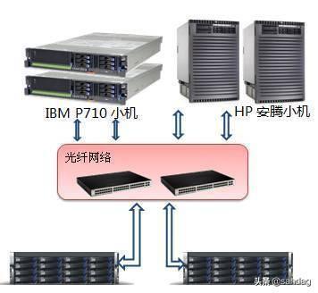 块存储、文件存储、对象存储三者之比较