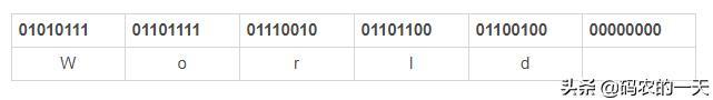 一文让你彻底搞懂Base64的编码过程