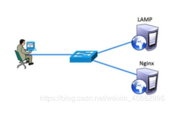 分享--部署Nginx+Apache动静分离
