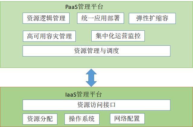 云计算中的IaaS、PaaS、SaaS都是啥?