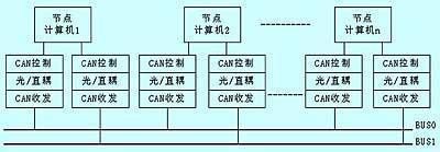 CAN总线面向航天卫星的应用分析