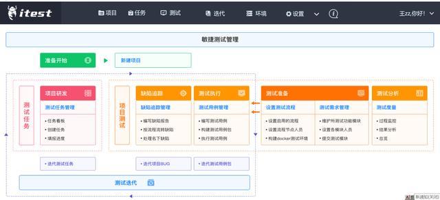 itest(爱测试) 4.5.2 发布,BUG 跟踪管理 & 敏捷测试管理软件