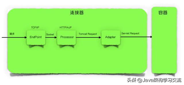 Tomcat是如何运行的?整体架构又是怎样的?