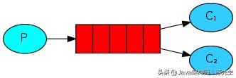 阿里P7架构师的RabbitMQ学习笔记告诉你什么叫做消息队列王者