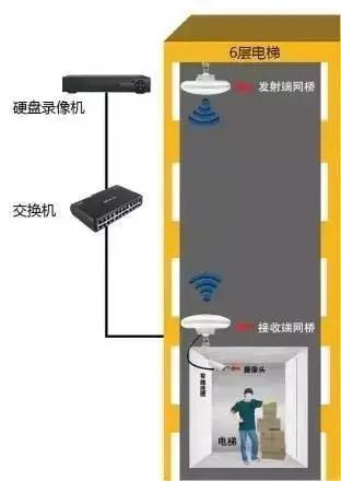 一个实例讲解电梯无线监控中无线网桥在电梯中怎么安装?