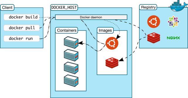 Docker架构概述