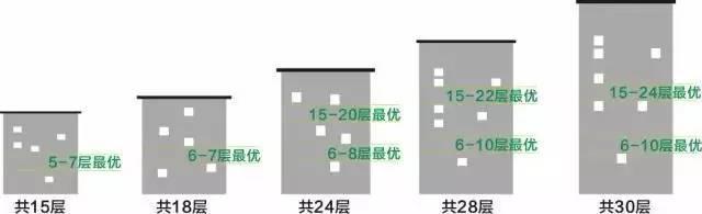 2020年买房不会选楼层?1-33层优劣势全分析