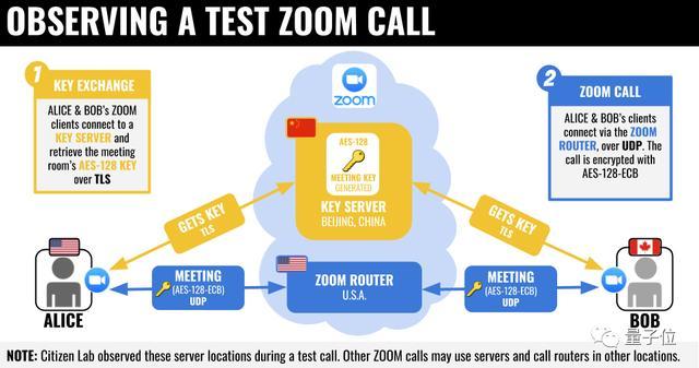 Zoom也被盯上了,理由跟华为一样:创始人是华人,使用北京服务器