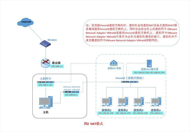 虚拟机三种网络模式详解