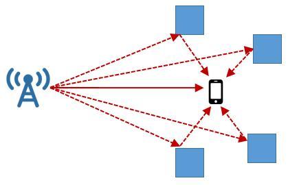 关于频率(波长)与穿透、绕射能力的关系,终于有人能说明白了
