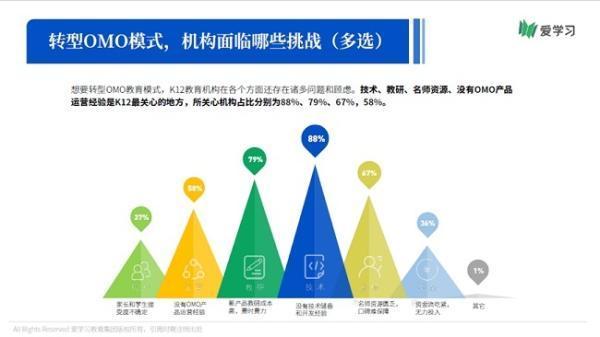 K12行业OMO理念渗透率大幅提升 66%机构期望落地产品暑期可用