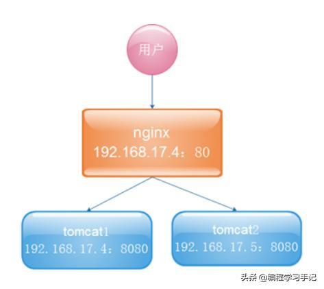 Nginx配置解析整理