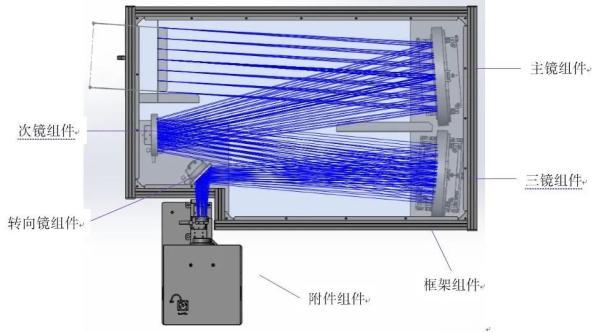 从望远镜到激光扩束系统