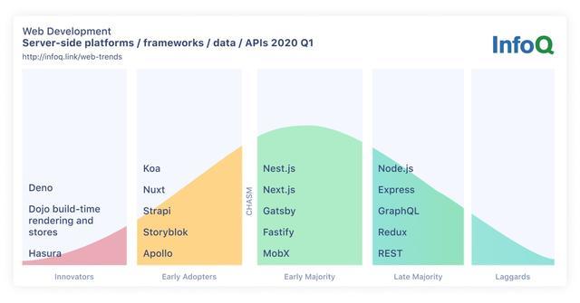 InfoQ 2020 年 JavaScript 和 Web 开发趋势报告