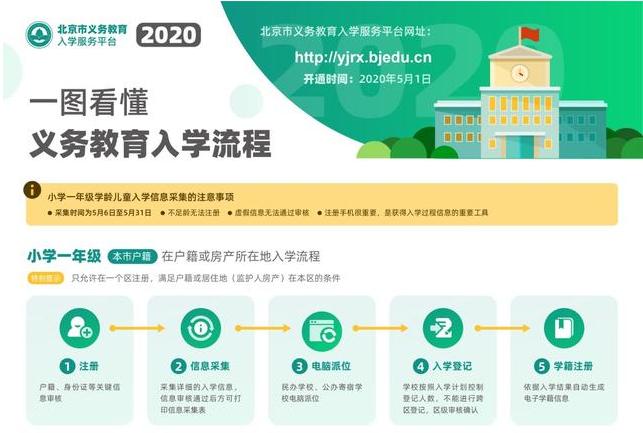 北京市小学一年级学龄儿童入学信息采集时间:5月6日至31日