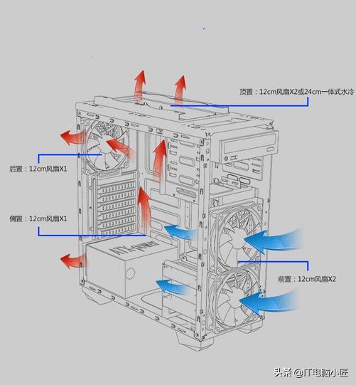 机箱噪音来自哪?怎么控制电脑噪音?
