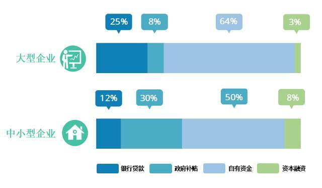 数据发布   数字化转型中不容小觑的中小企业