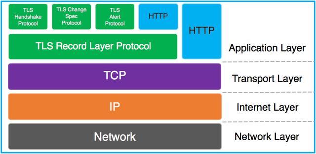 HTTPS工作原理